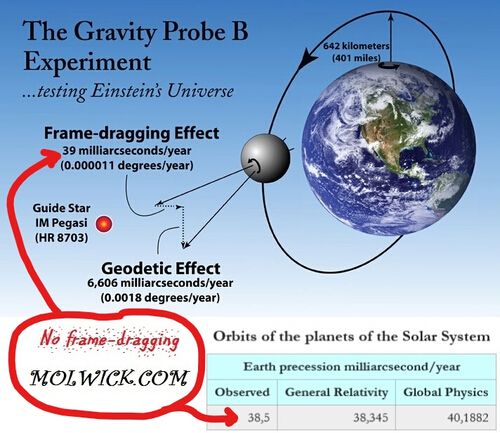 Gravity Probe B effects